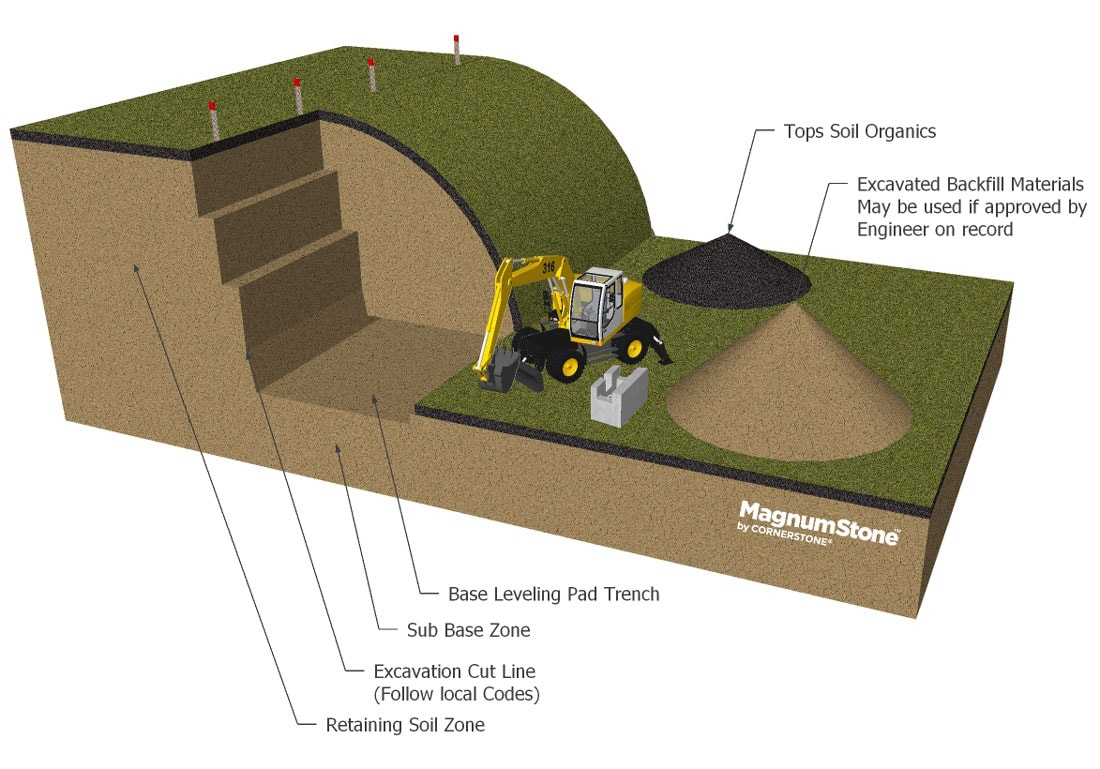 Geogrid retaining wall Excavation for installation of magnumstone big block